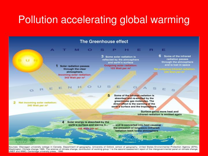 Pollution accelerating global warming