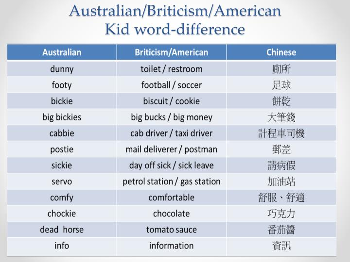 Australian/Briticism/