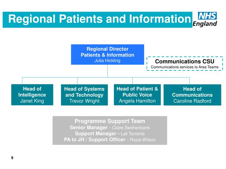 Regional Patients and Information