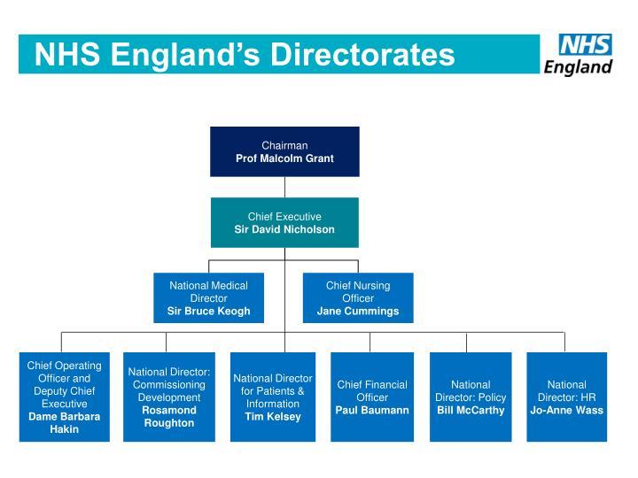 NHS England's Directorates