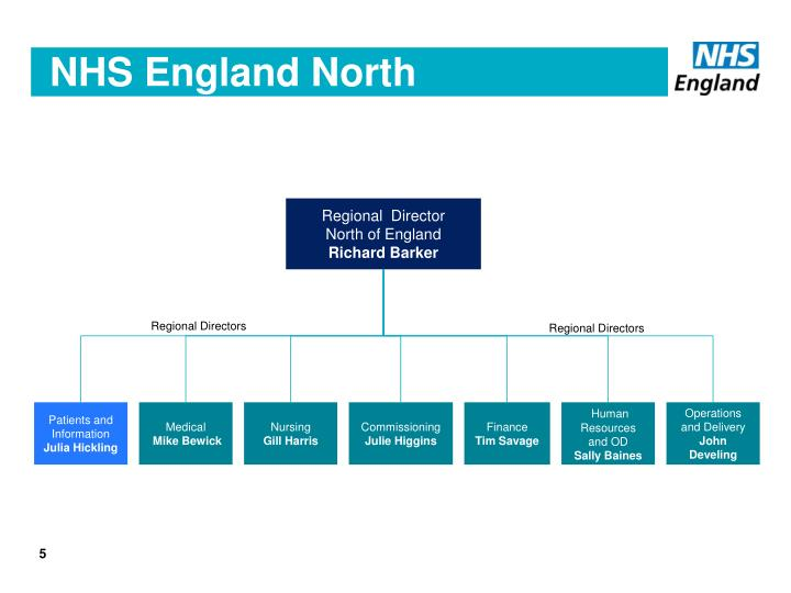 NHS England North