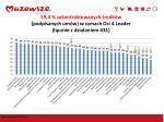 59 4 zakontraktowanych rodk w podpisanych um w w ramach osi 4 leader cznie z dzia aniem 431