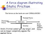 a force diagram illustrating static friction2