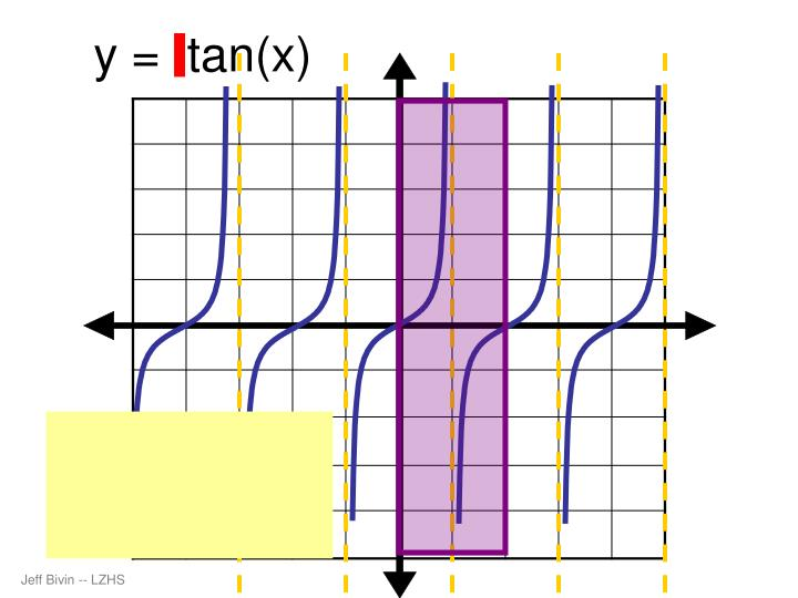 y =  tan(x)