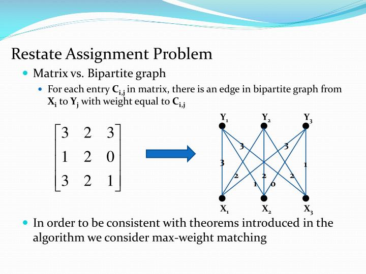 Restate Assignment Problem