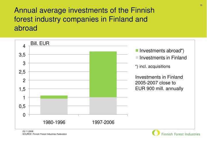 Annual average investments of the Finnish forest industry companies in Finland and abroad