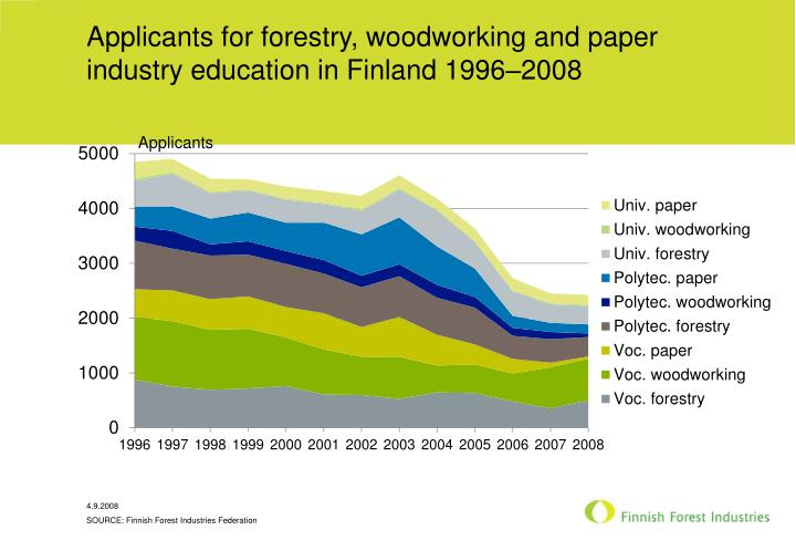 Applicants for forestry, woodworking and paper industry education in Finland 1996–2008