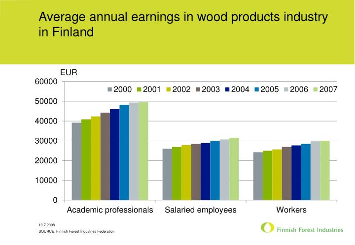 Average annual earnings in wood products industry in Finland
