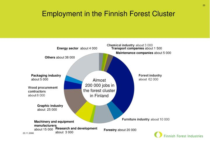 Employment in the Finnish Forest Cluster
