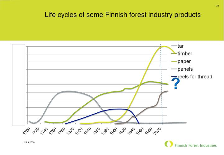 Life cycles of some Finnish forest industry products
