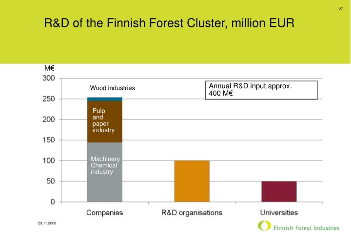 R&D of the Finnish Forest Cluster, million EUR