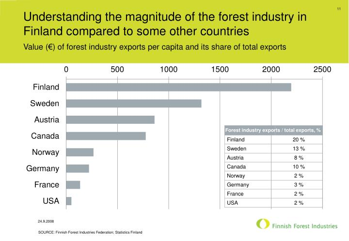 Understanding the magnitude of the forest industry in Finland compared to some other countries