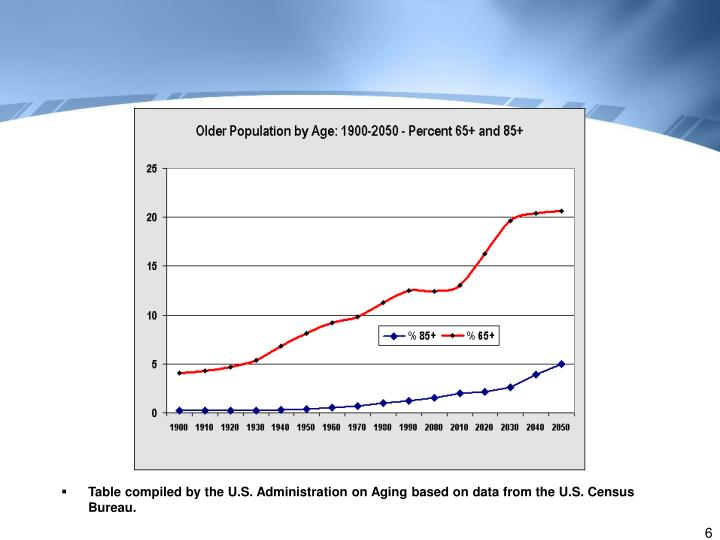 Table compiled by the U.S. Administration on Aging based on data from the U.S. Census Bureau.