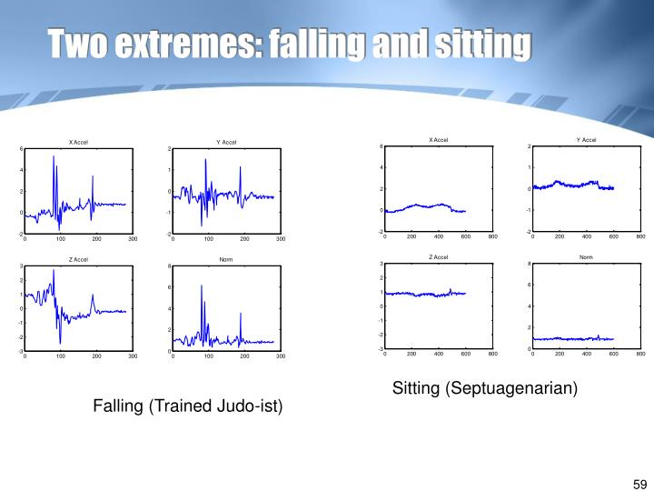Two extremes: falling and sitting