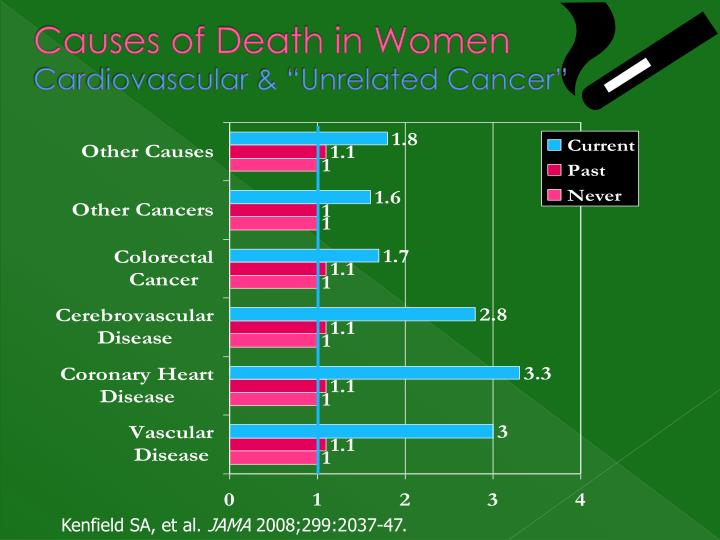 Causes of Death in Women