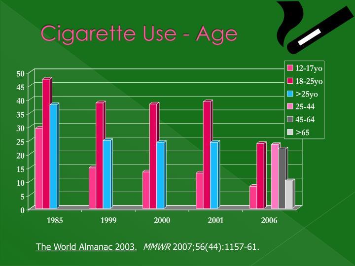 Cigarette Use - Age