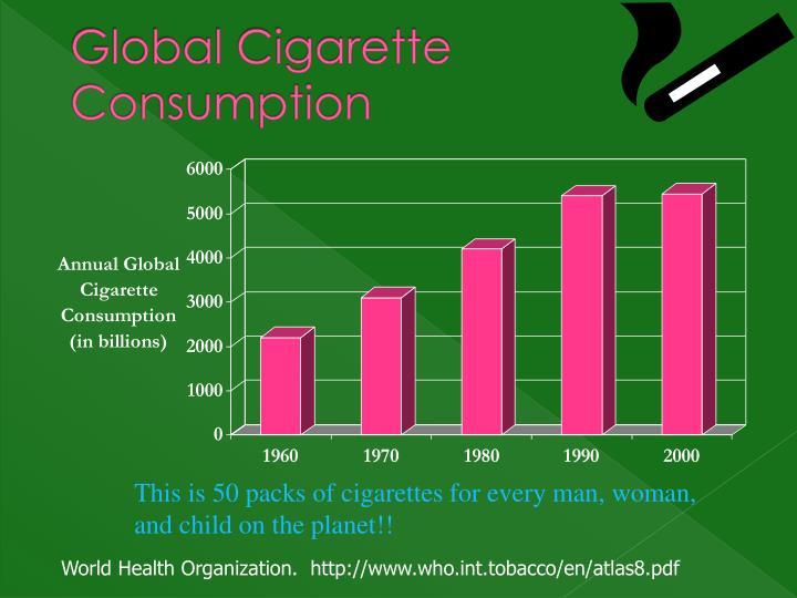 Global Cigarette Consumption