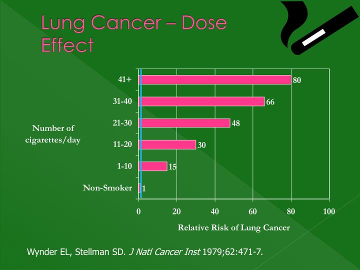 Lung Cancer – Dose Effect
