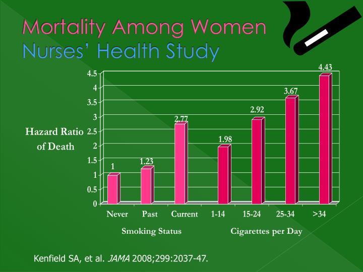 Mortality Among Women