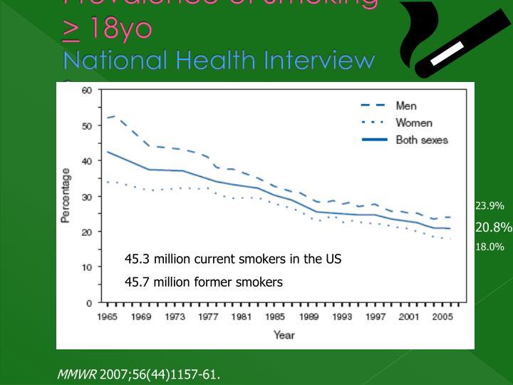 Prevalence of Smoking