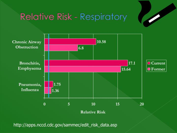Relative Risk -