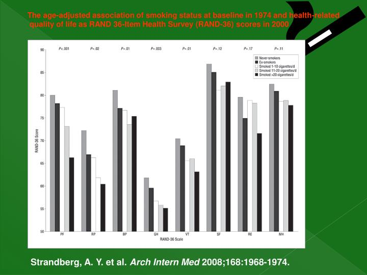 The age-adjusted association of smoking status at baseline in 1974 and health-related