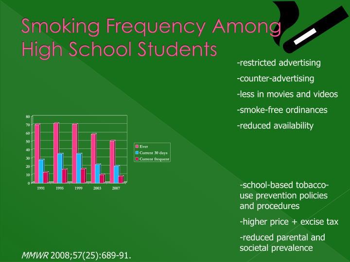 Smoking Frequency Among High School Students