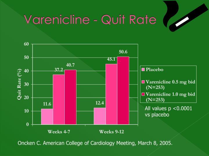Varenicline - Quit Rate