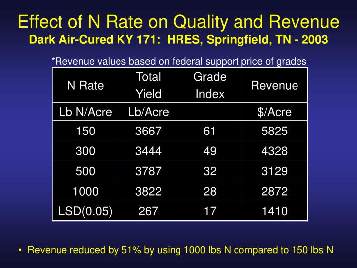 Effect of N Rate on Quality and Revenue