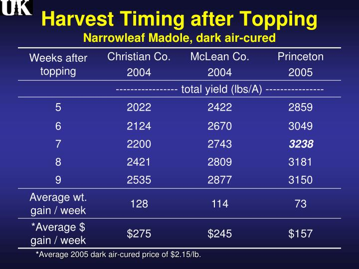 Harvest Timing after Topping