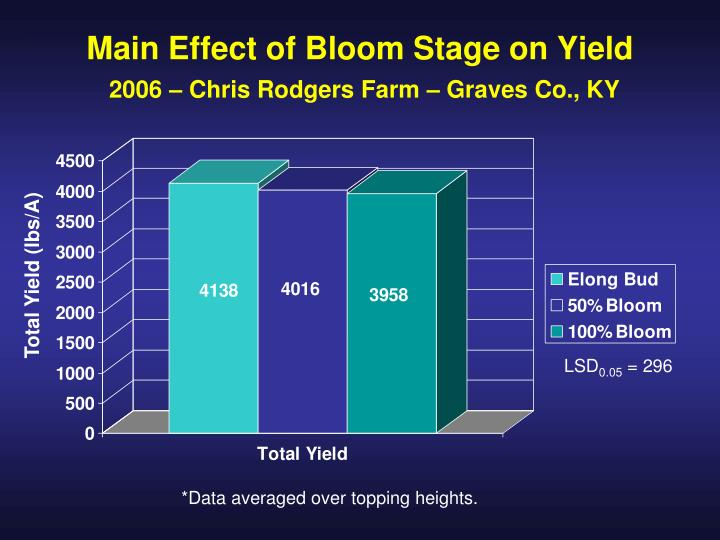 Total Yield (lbs/A)