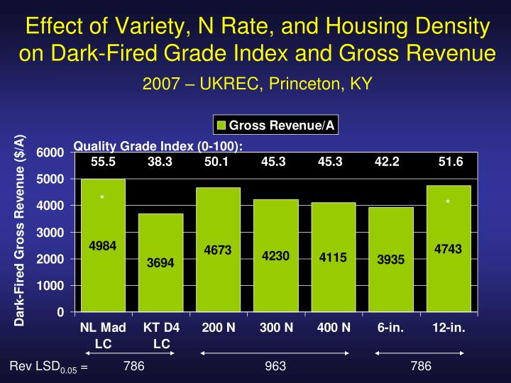 Effect of Variety, N Rate, and Housing Density on Dark-Fired Grade Index and Gross Revenue