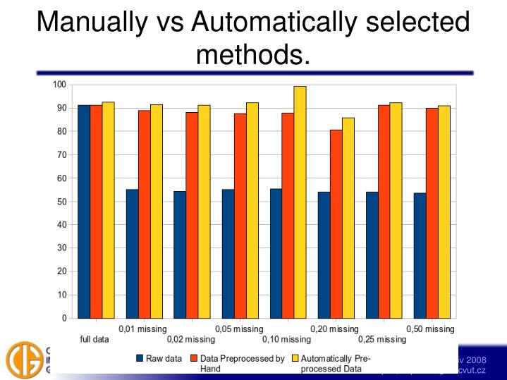 Manually vs Automatically selected methods.