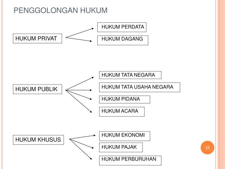 PENGGOLONGAN HUKUM