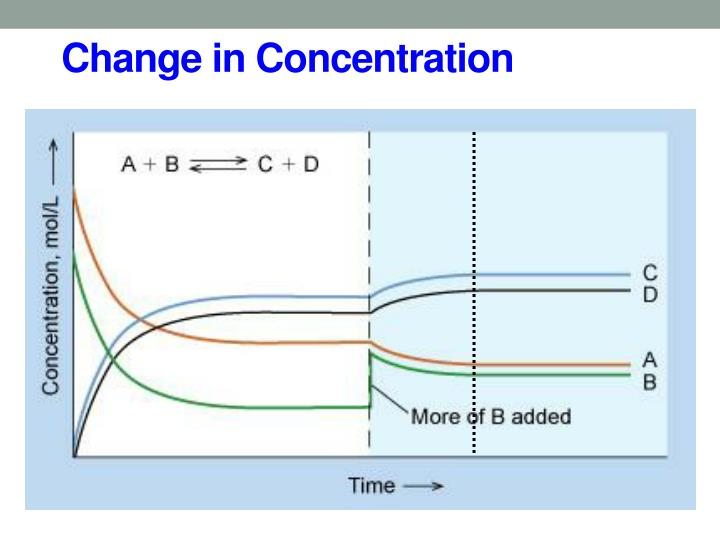 Change in concentration1