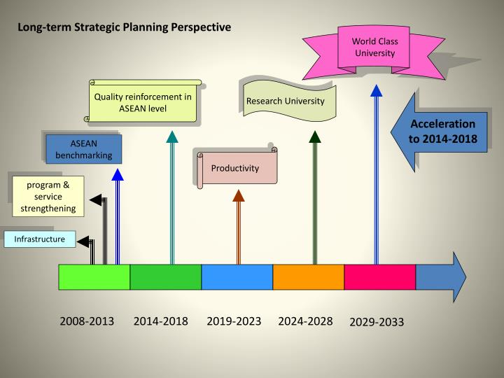 Long-term Strategic Planning Perspective