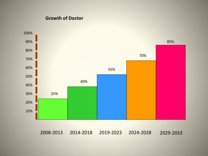 Growth of Doctor