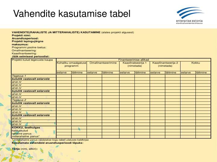 Vahendite kasutamise tabel