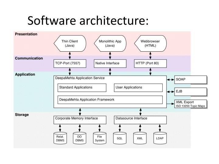 Software architecture: example