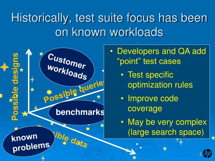 Historically, test suite focus has been on known workloads