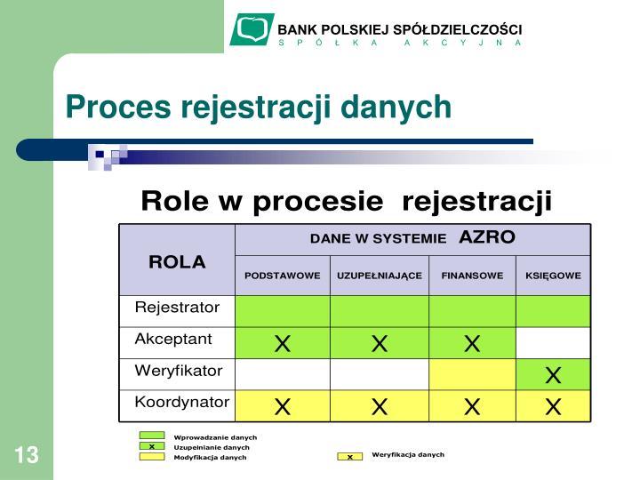 Proces rejestracji danych