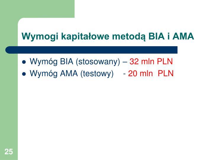 Wymogi kapitałowe metodą BIA i AMA