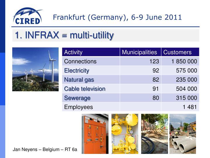 1. INFRAX = multi-utility