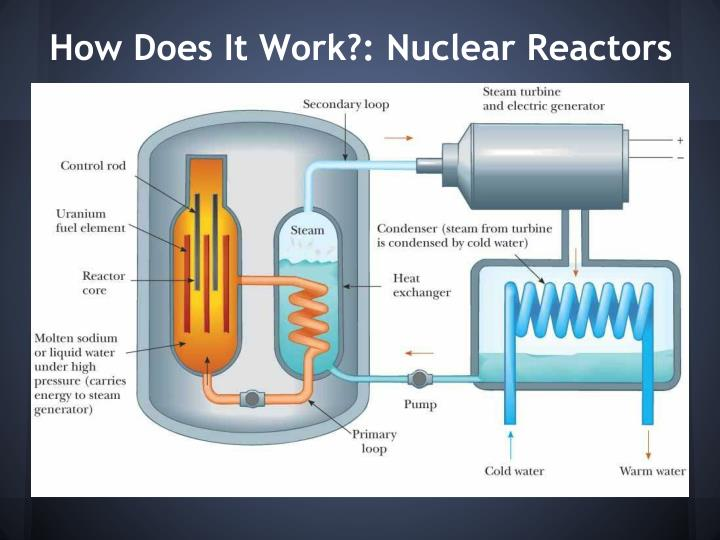 How Does It Work?: Nuclear Reactors