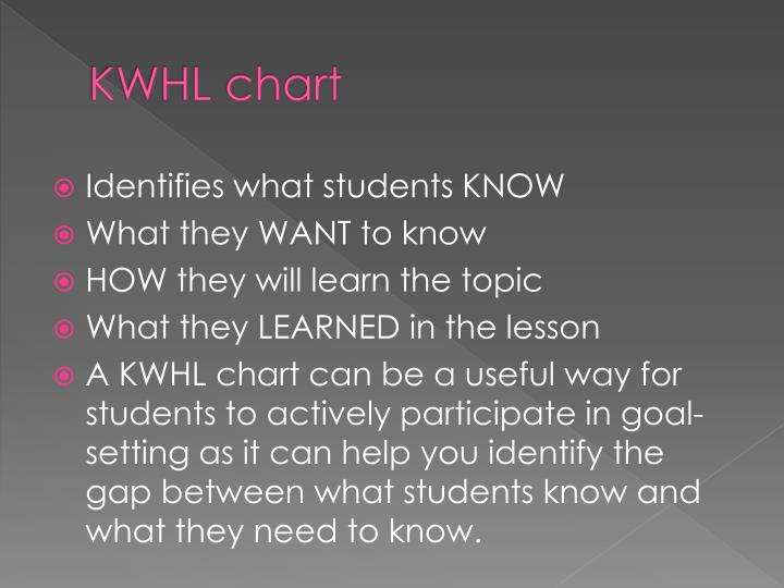 KWHL chart