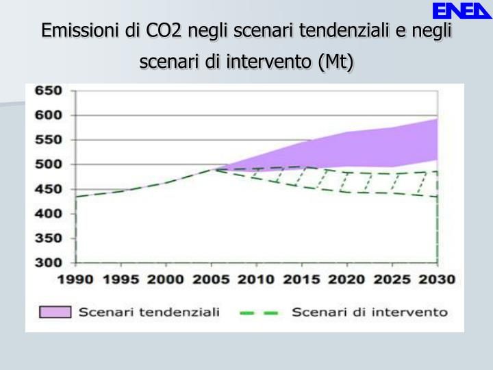 Emissioni di CO2 negli scenari tendenziali e negli scenari di intervento (Mt)