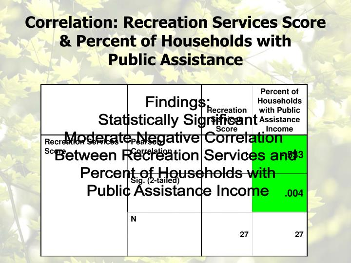 Correlation: Recreation Services Score & Percent of Households with