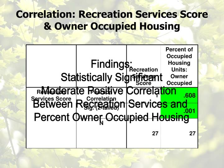 Correlation: Recreation Services Score & Owner Occupied Housing