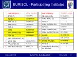 eurisol participating institutes