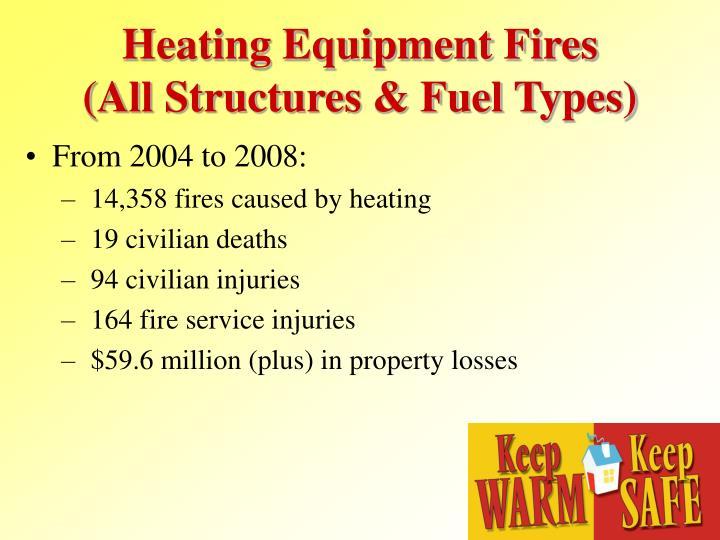 Heating Equipment Fires